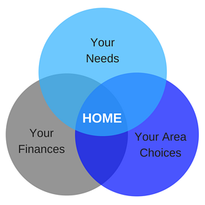 needs_budget_area_your_home